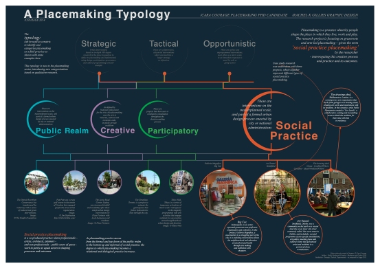 Placemaking Poster Design 2015